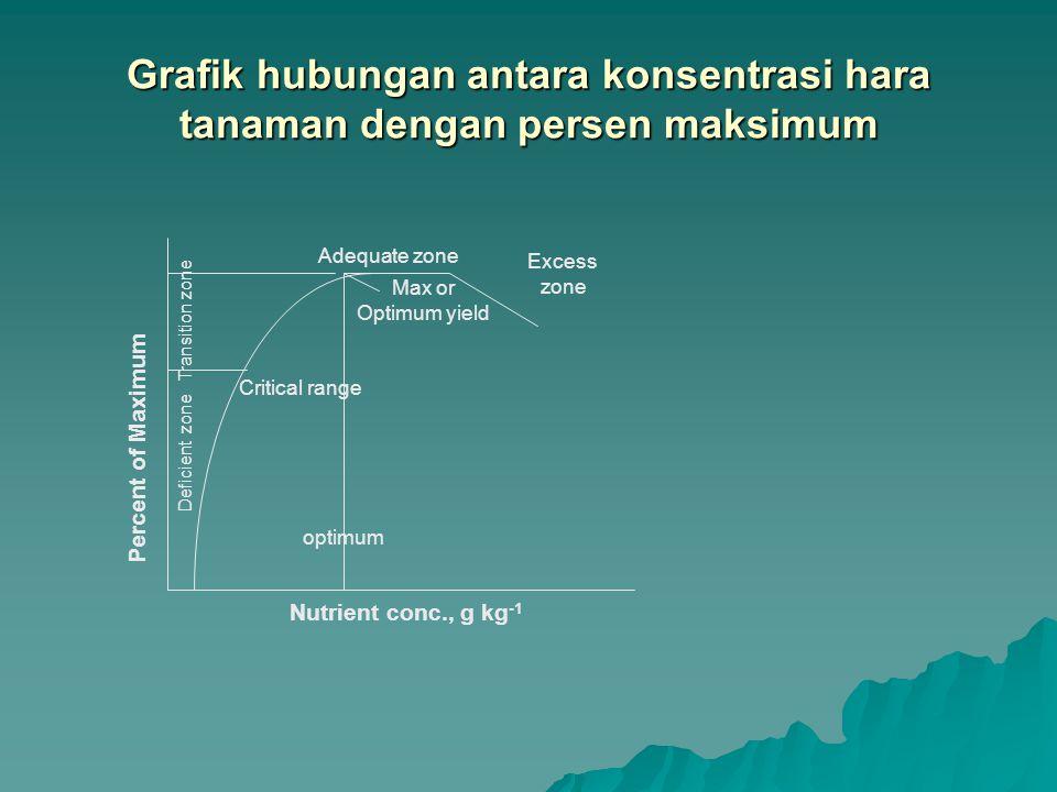 Grafik hubungan antara konsentrasi hara tanaman dengan persen maksimum