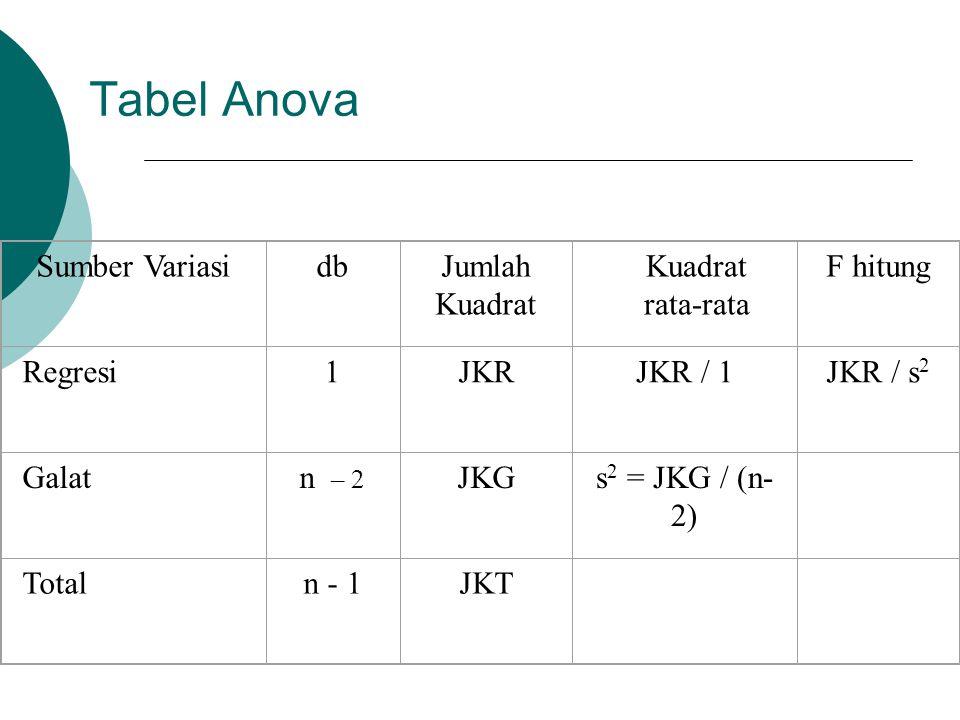 Tabel Anova Sumber Variasi db Jumlah Kuadrat Kuadrat rata-rata