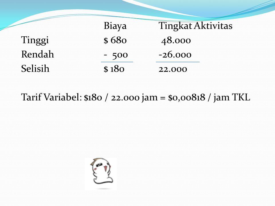 Biaya Tingkat Aktivitas Tinggi $ 680 48. 000 Rendah - 500 -26
