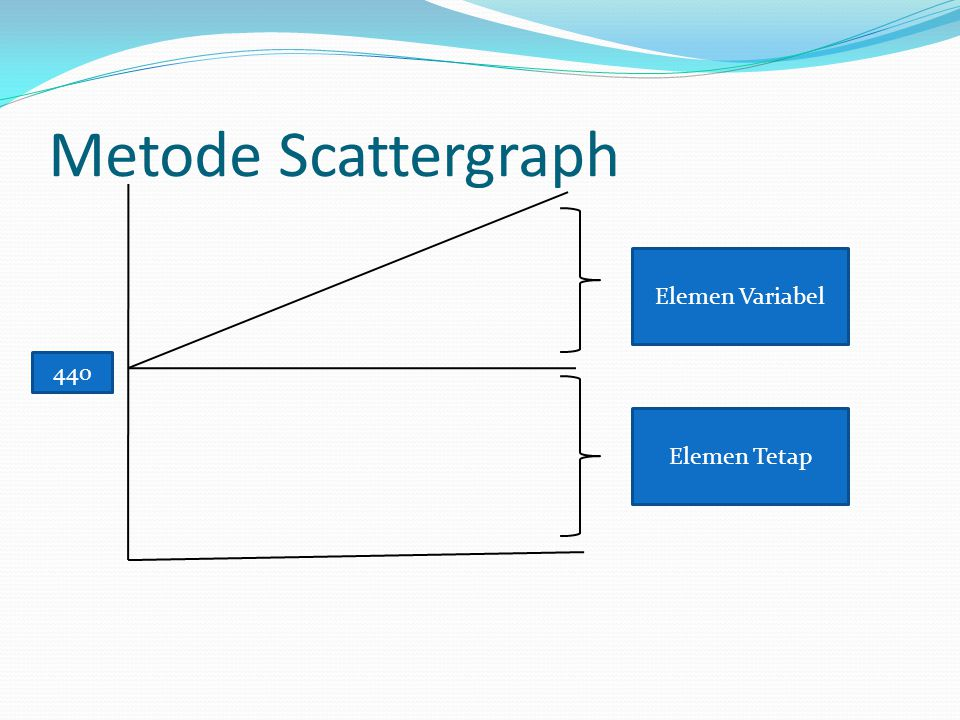 Metode Scattergraph Elemen Variabel 440 Elemen Tetap