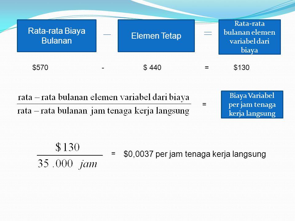 Rata-rata Biaya Bulanan Elemen Tetap