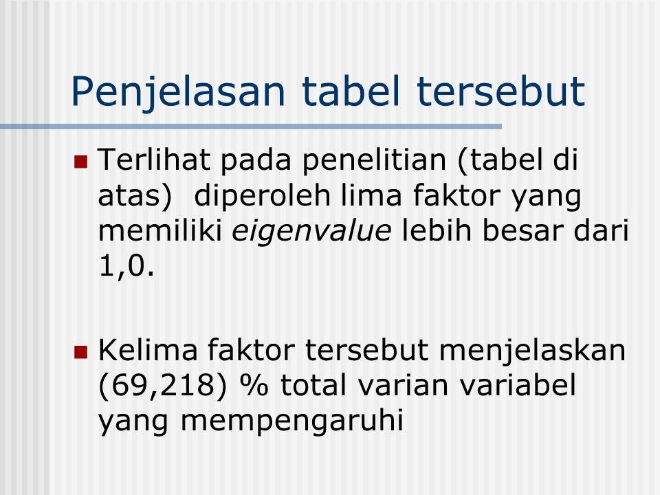 Penjelasan tabel tersebut