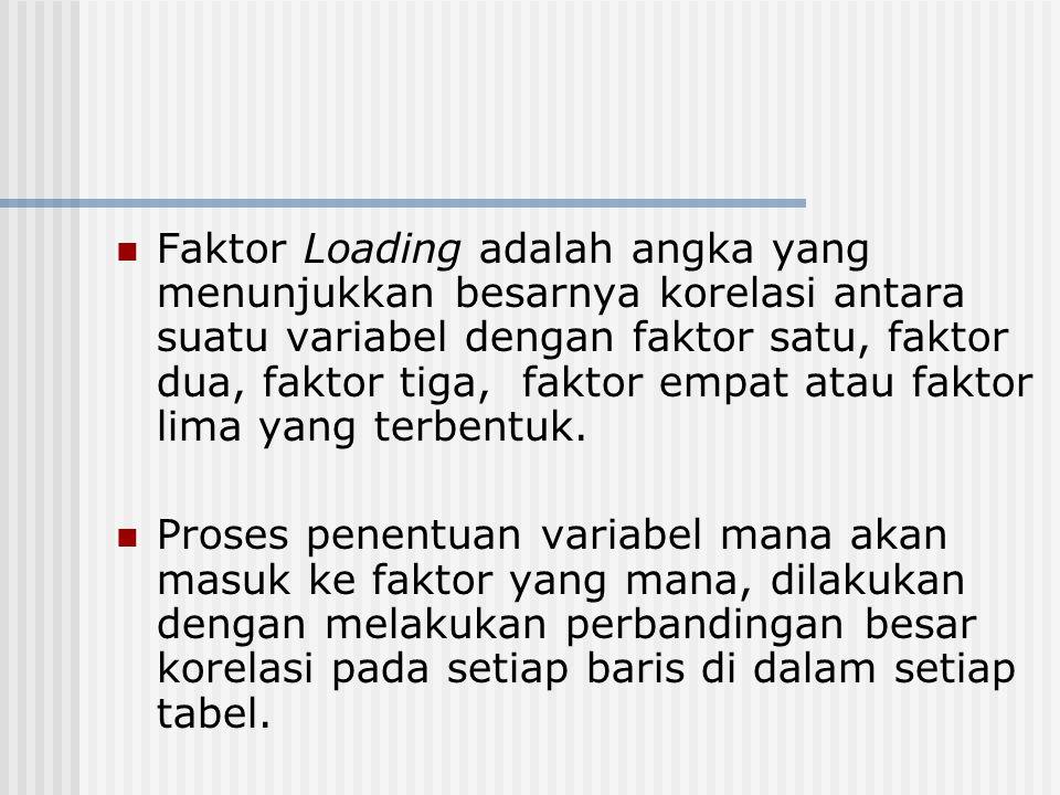Faktor Loading adalah angka yang menunjukkan besarnya korelasi antara suatu variabel dengan faktor satu, faktor dua, faktor tiga, faktor empat atau faktor lima yang terbentuk.