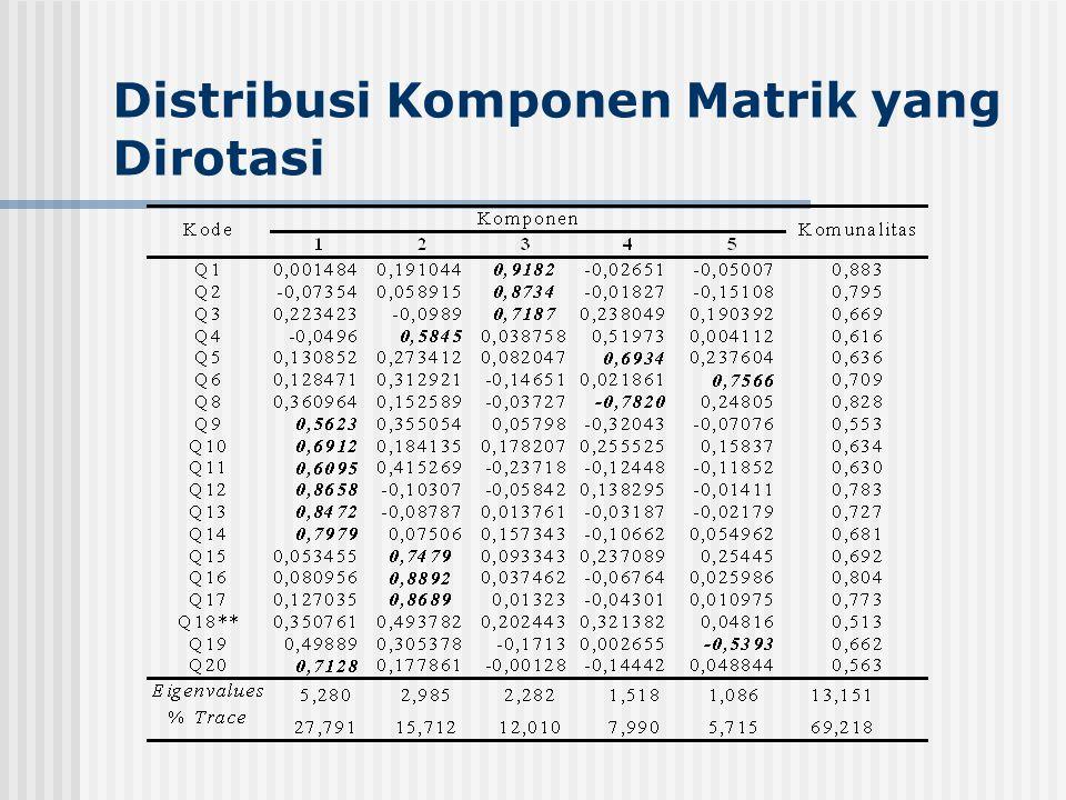 Distribusi Komponen Matrik yang Dirotasi