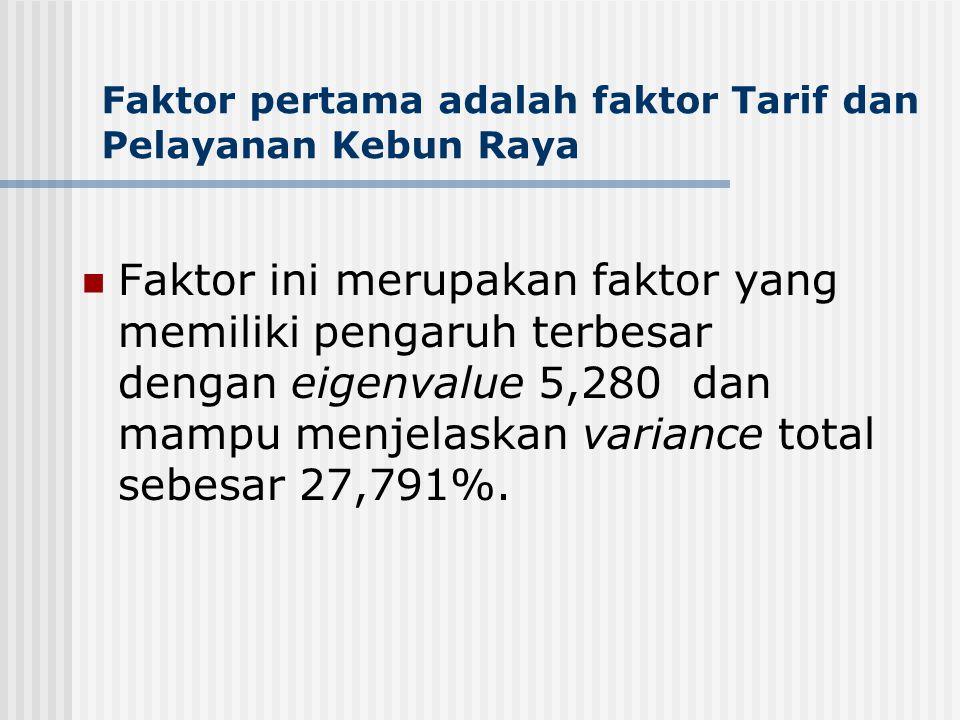 Faktor pertama adalah faktor Tarif dan Pelayanan Kebun Raya