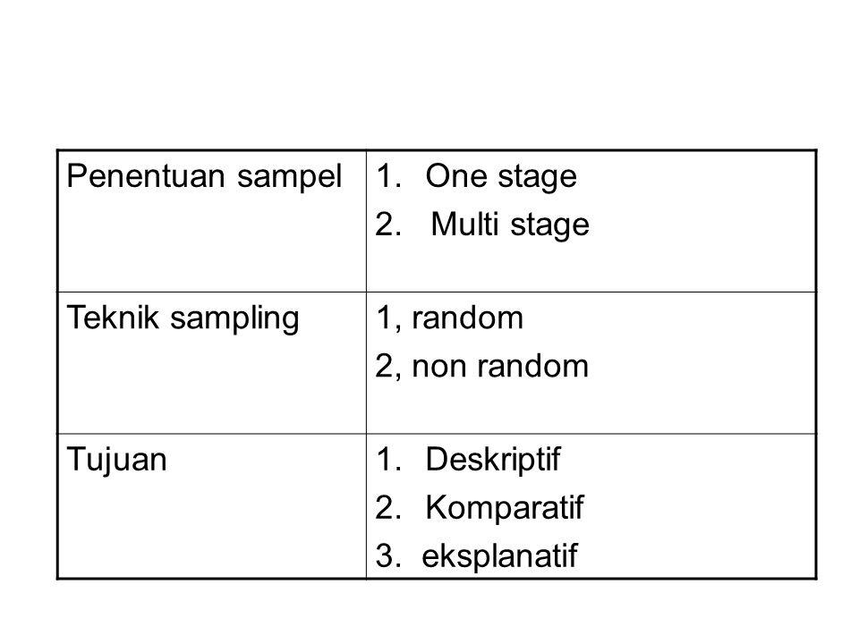 Penentuan sampel One stage. 2. Multi stage. Teknik sampling. 1, random. 2, non random. Tujuan.
