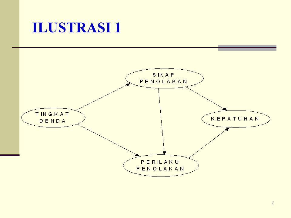 ILUSTRASI 1