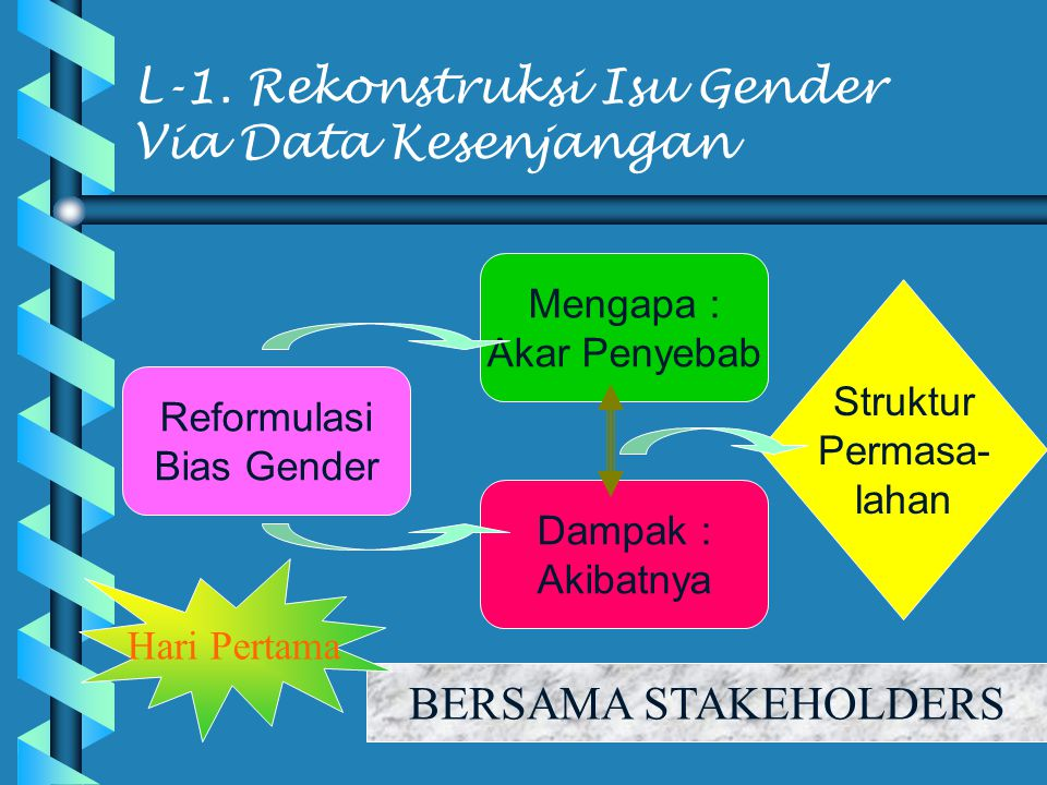 L-1. Rekonstruksi Isu Gender Via Data Kesenjangan
