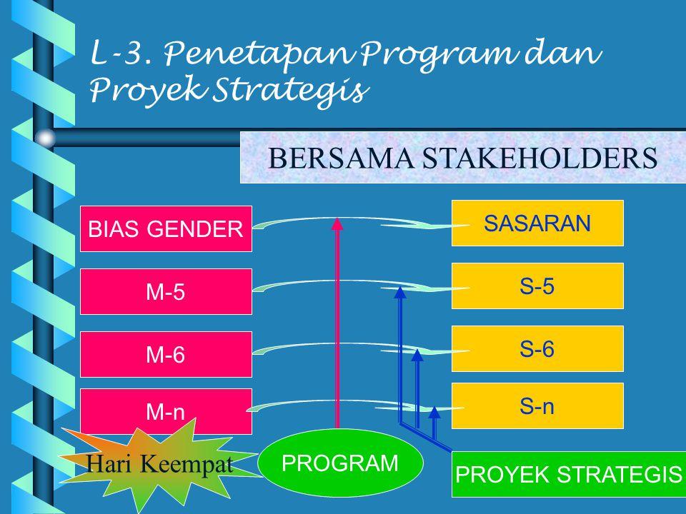 L-3. Penetapan Program dan Proyek Strategis
