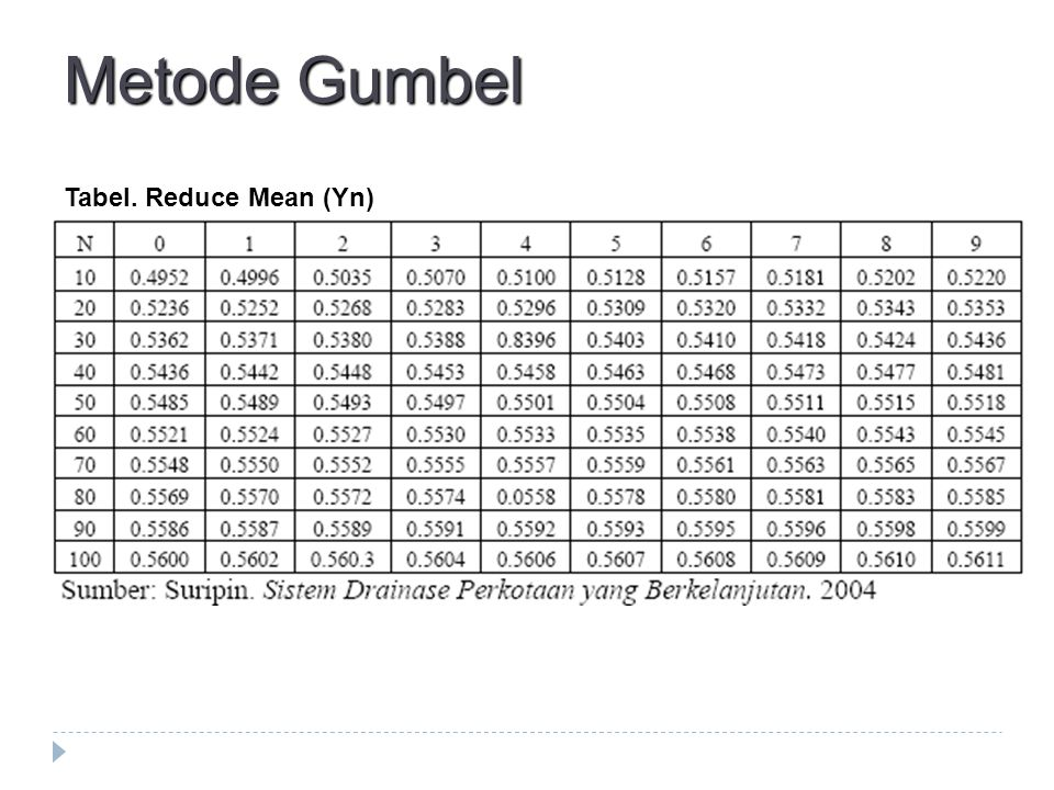 Metode Gumbel Tabel. Reduce Mean (Yn)