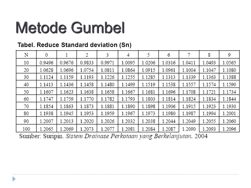 Metode Gumbel Tabel. Reduce Standard deviation (Sn)