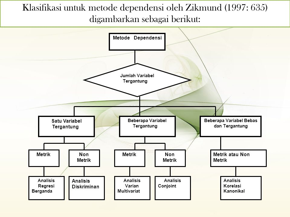 Klasifikasi untuk metode dependensi oleh Zikmund (1997: 635) digambarkan sebagai berikut: