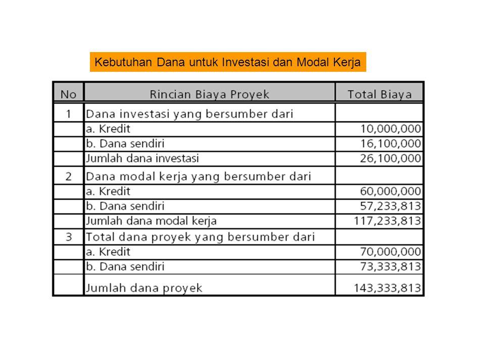 Kebutuhan Dana untuk Investasi dan Modal Kerja