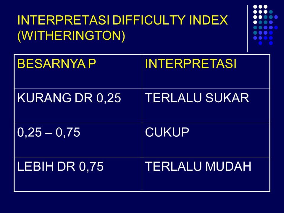 INTERPRETASI DIFFICULTY INDEX (WITHERINGTON)