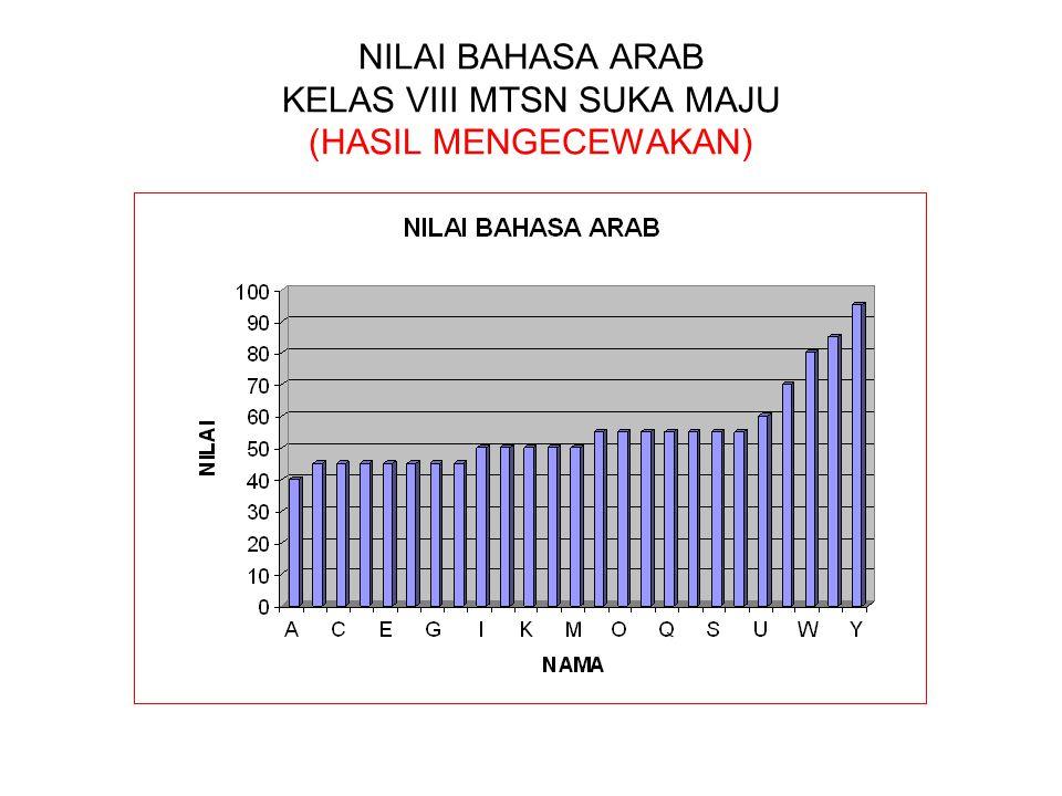 NILAI BAHASA ARAB KELAS VIII MTSN SUKA MAJU (HASIL MENGECEWAKAN)