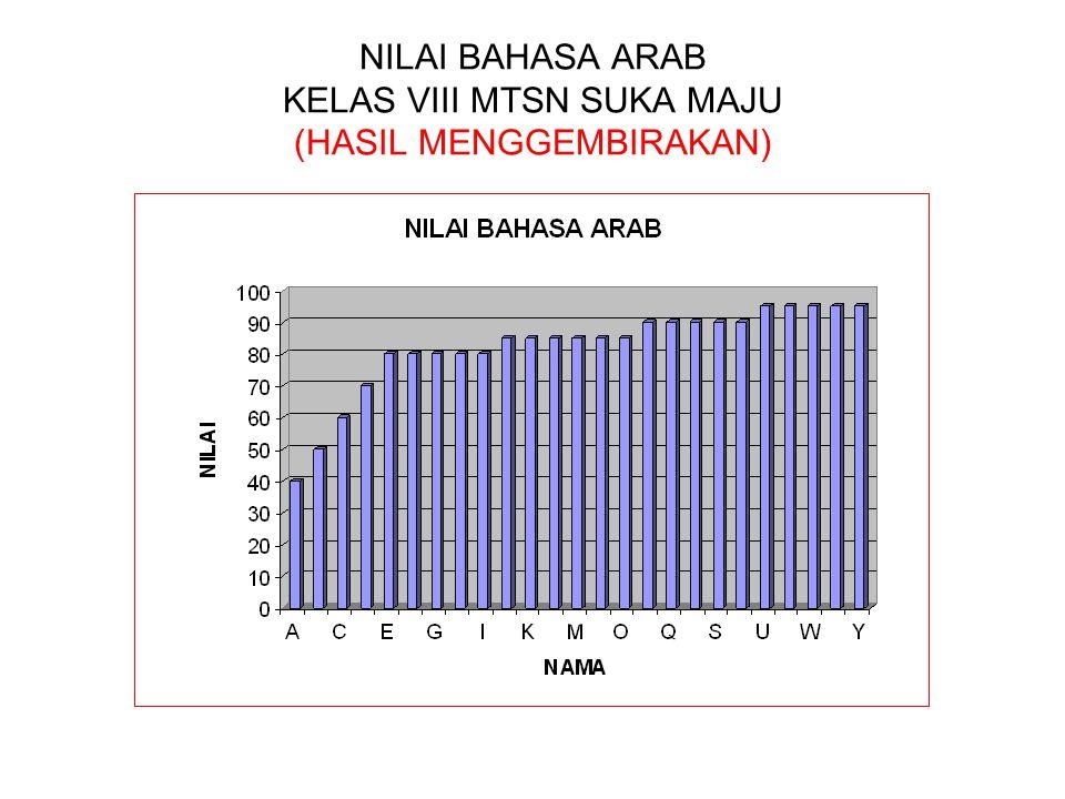 NILAI BAHASA ARAB KELAS VIII MTSN SUKA MAJU (HASIL MENGGEMBIRAKAN)