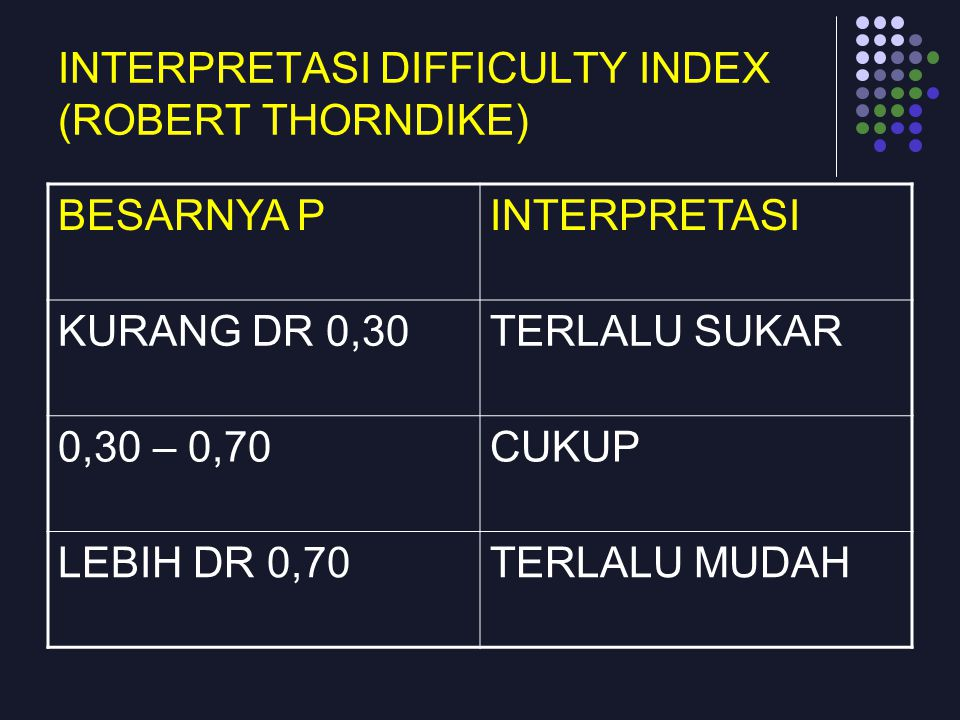 INTERPRETASI DIFFICULTY INDEX (ROBERT THORNDIKE)