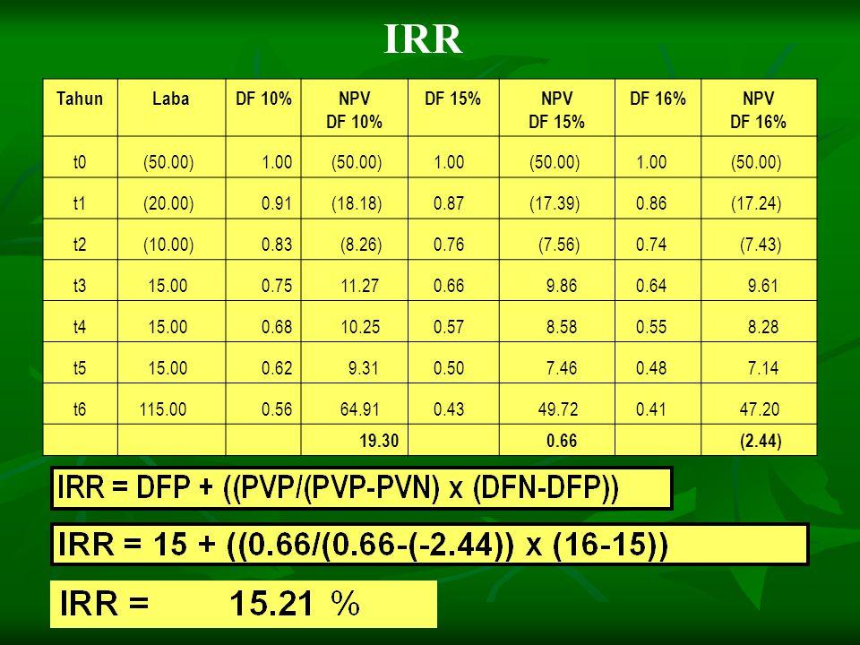 IRR Tahun Laba DF 10% NPV DF 15% DF 16% t0 (50.00) 1.00 t1 (20.00)