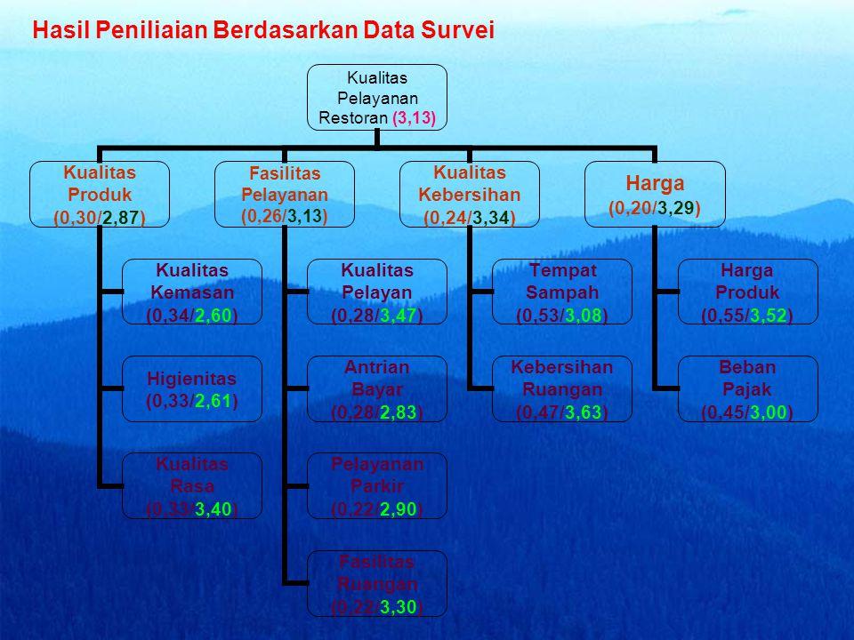 Hasil Peniliaian Berdasarkan Data Survei