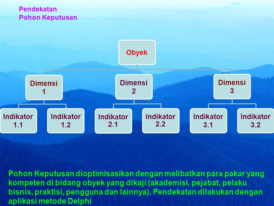 Pendekatan Pohon Keputusan. Obyek. Dimensi 1. Indikator 1.1. Indikator 1.2. Dimensi 2. Indikator 2.1.