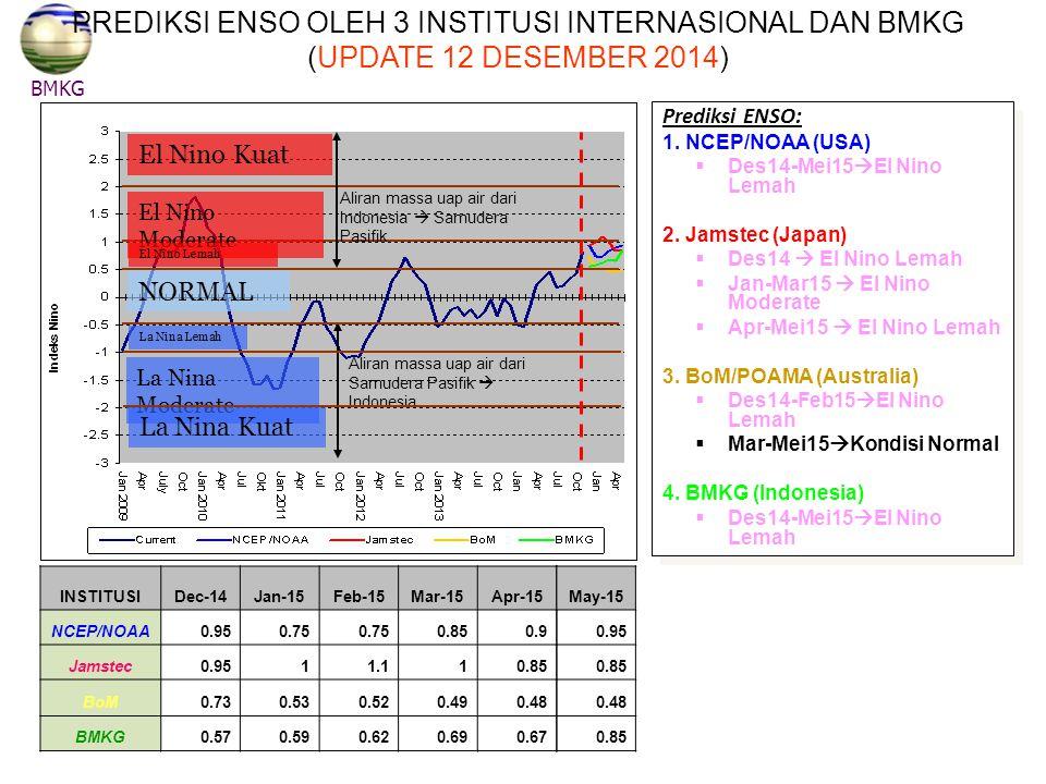 PREDIKSI ENSO OLEH 3 INSTITUSI INTERNASIONAL DAN BMKG (UPDATE 12 DESEMBER 2014)