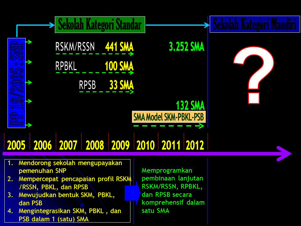 PP 19/2005 : SNP Sekolah Kategori Standar Sekolah Kategori Mandiri