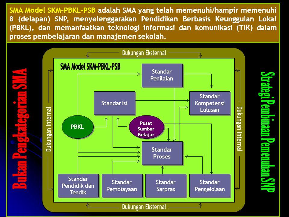 SMA Model SKM-PBKL-PSB
