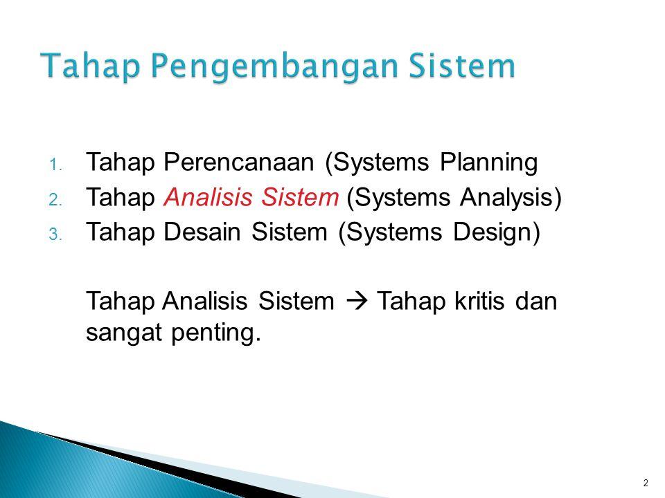 Tahap Pengembangan Sistem
