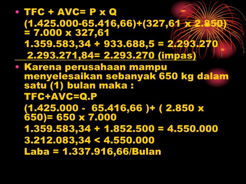 TFC + AVC= P x Q (1.425.000-65.416,66)+(327,61 x 2.850) = 7.000 x 327,61. 1.359.583,34 + 933.688,5 = 2.293.270.