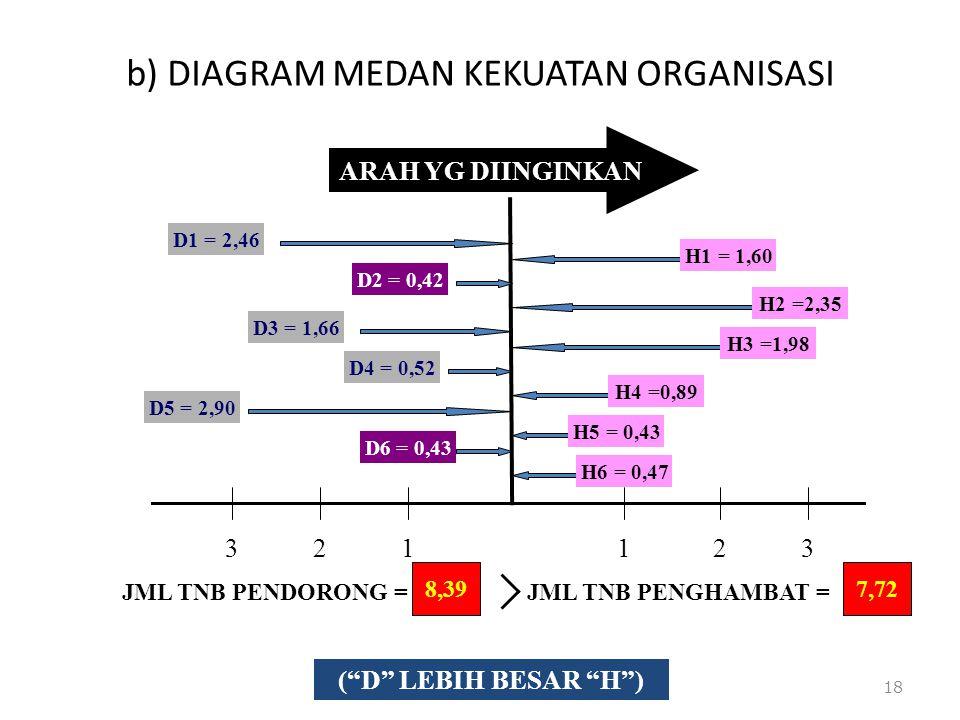 b) DIAGRAM MEDAN KEKUATAN ORGANISASI