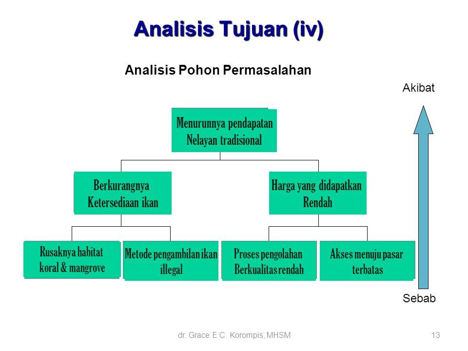 Analisis Pohon Permasalahan