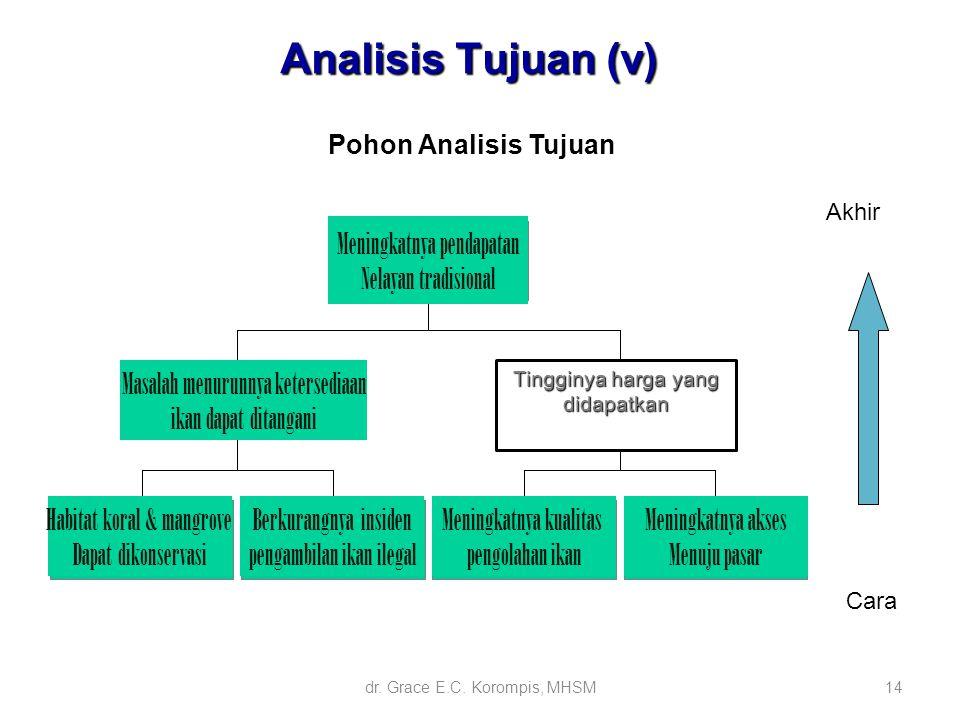 Analisis Tujuan (v) Meningkatnya pendapatan Nelayan tradisional
