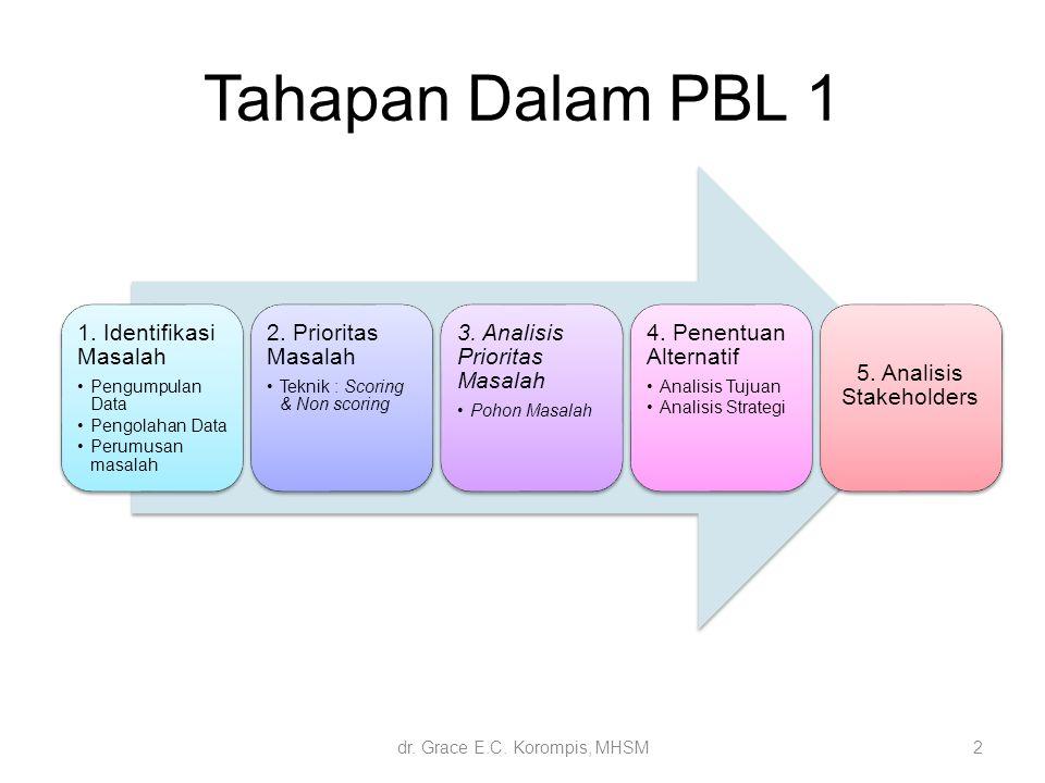 Tahapan Dalam PBL 1 1. Identifikasi Masalah 2. Prioritas Masalah