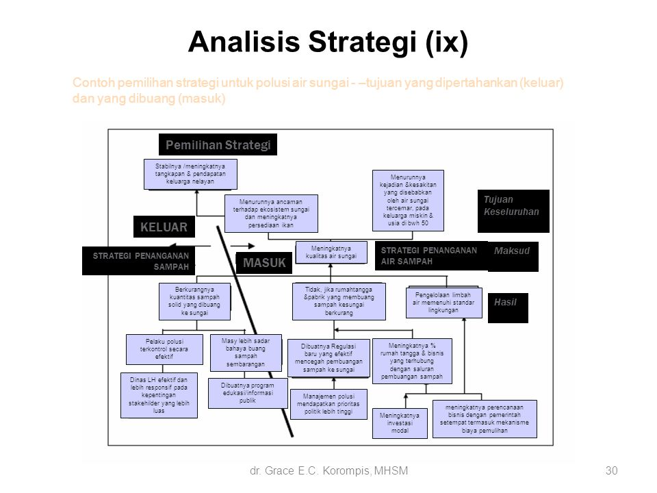 Analisis Strategi (ix)
