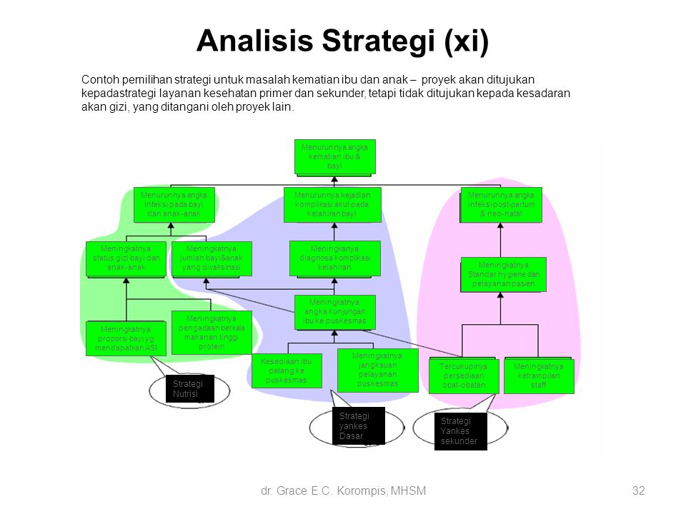 Analisis Strategi (xi)