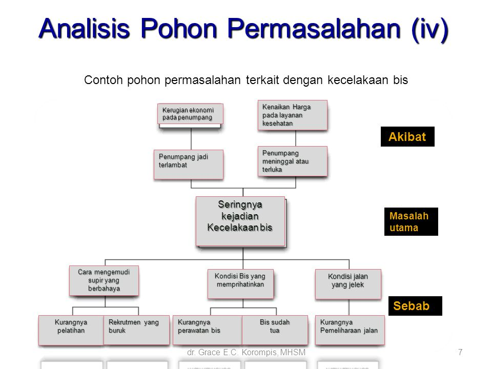 Metode diagram pohon choice image how to guide and refrence diagram pohon ekonomi choice image how to guide and refrence ccuart Images