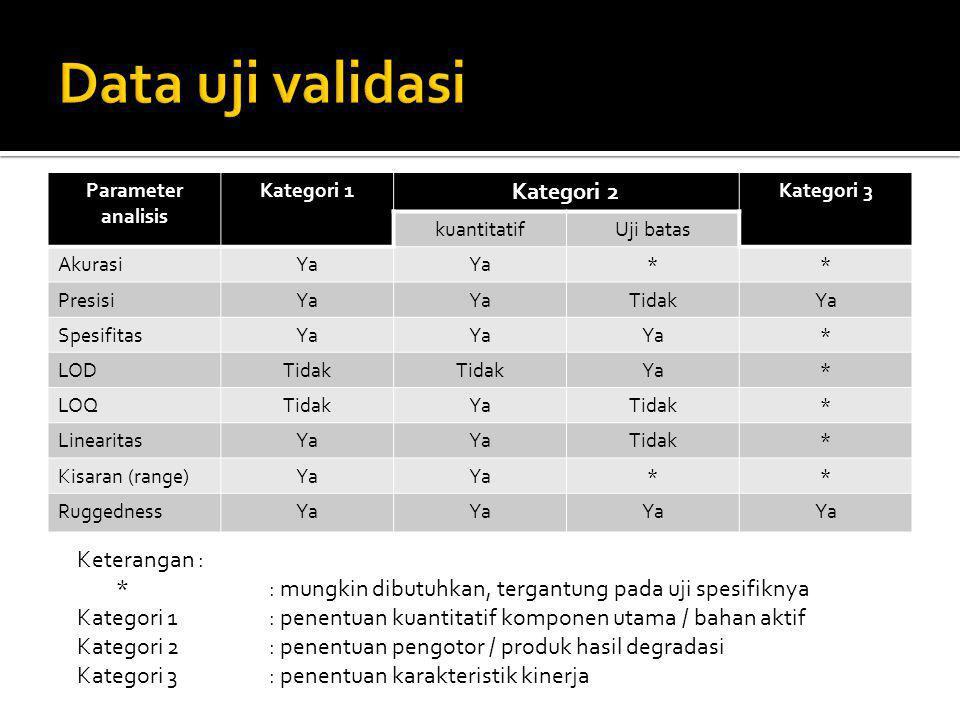 Data uji validasi Kategori 2 Keterangan :
