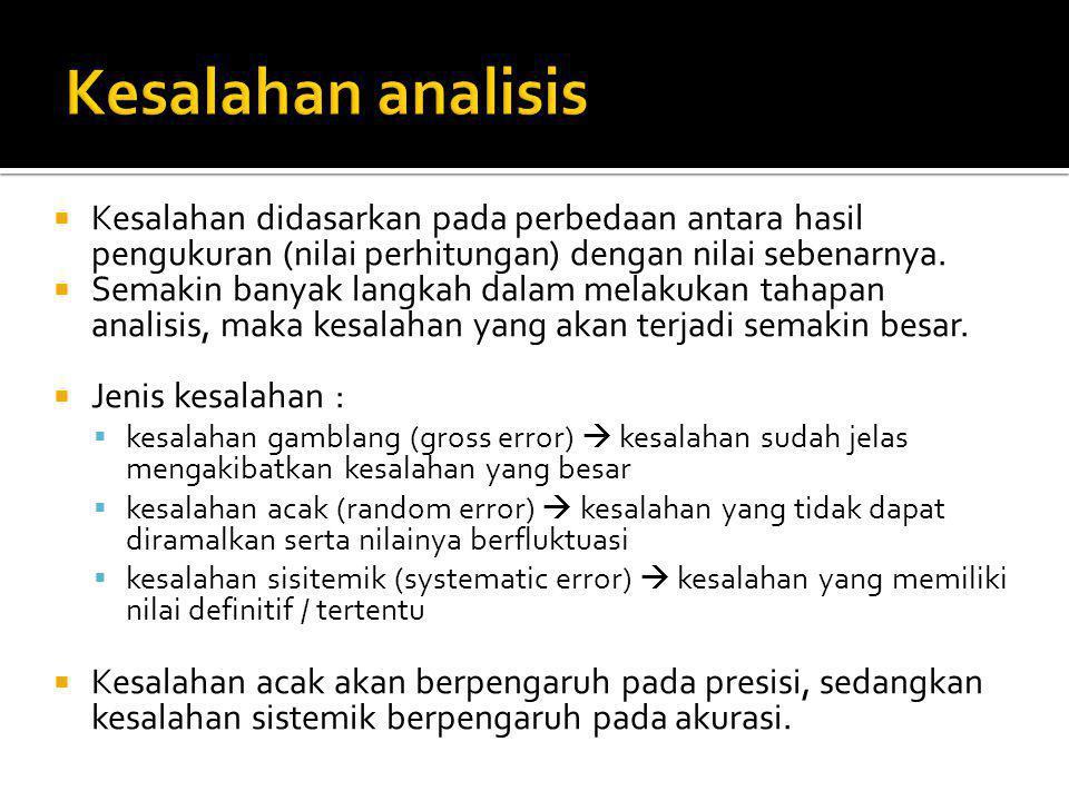 Kesalahan analisis Kesalahan didasarkan pada perbedaan antara hasil pengukuran (nilai perhitungan) dengan nilai sebenarnya.