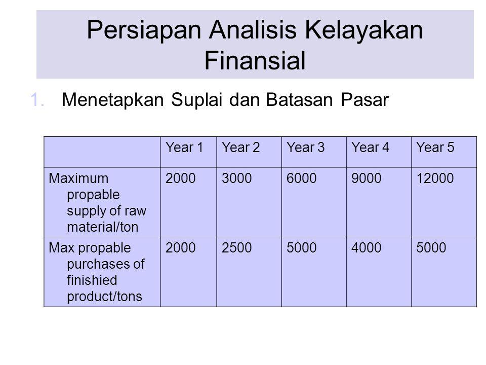 Persiapan Analisis Kelayakan Finansial