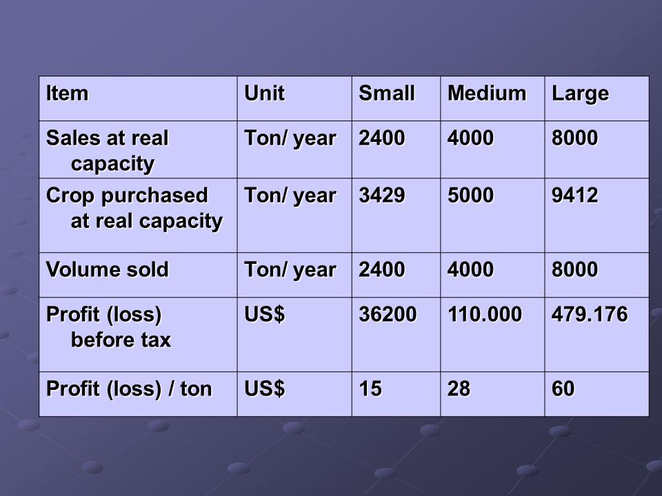 Item Unit. Small. Medium. Large. Sales at real capacity. Ton/ year. 2400. 4000. 8000. Crop purchased at real capacity.
