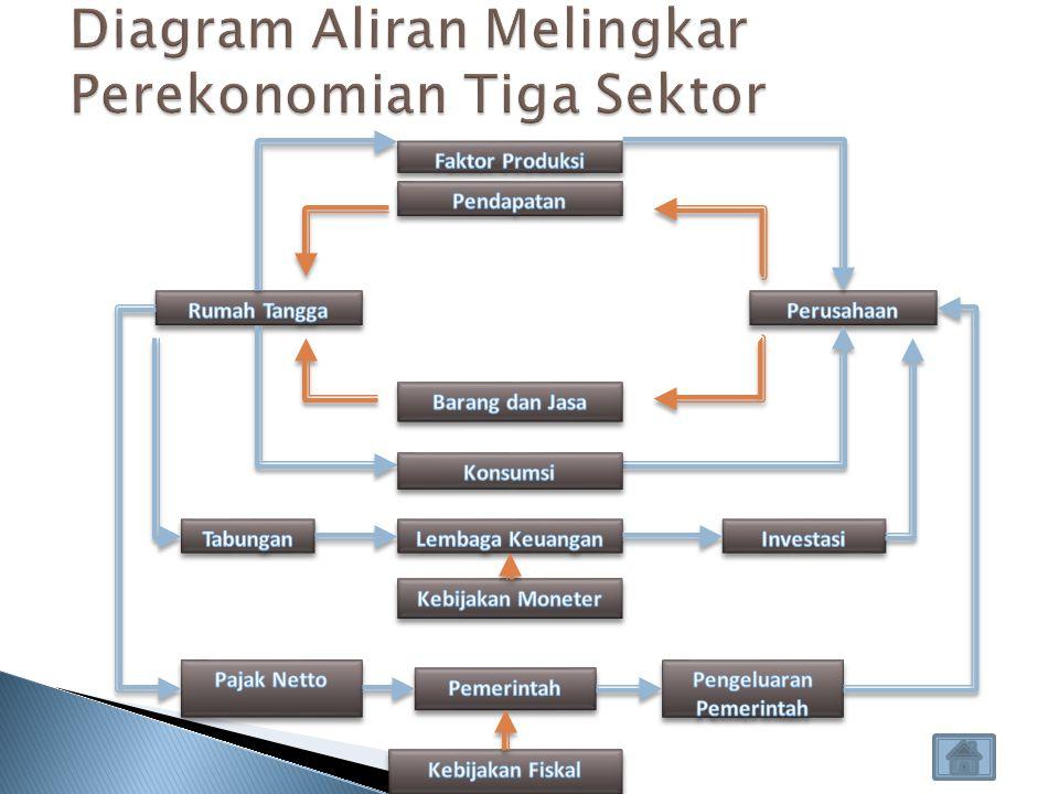 Diagram Aliran Melingkar Perekonomian Tiga Sektor
