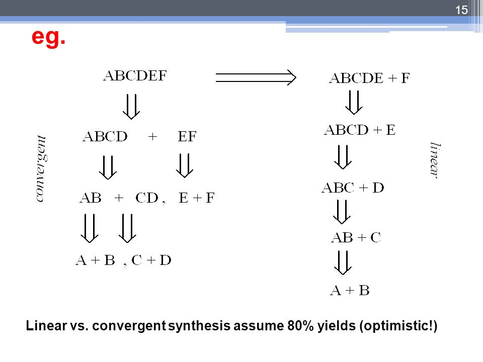 eg. Linear vs. convergent synthesis assume 80% yields (optimistic!)