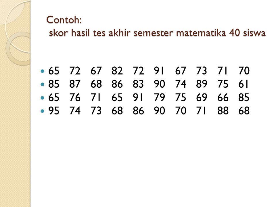 Contoh: skor hasil tes akhir semester matematika 40 siswa