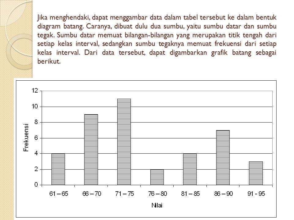 Jika menghendaki, dapat menggambar data dalam tabel tersebut ke dalam bentuk diagram batang.