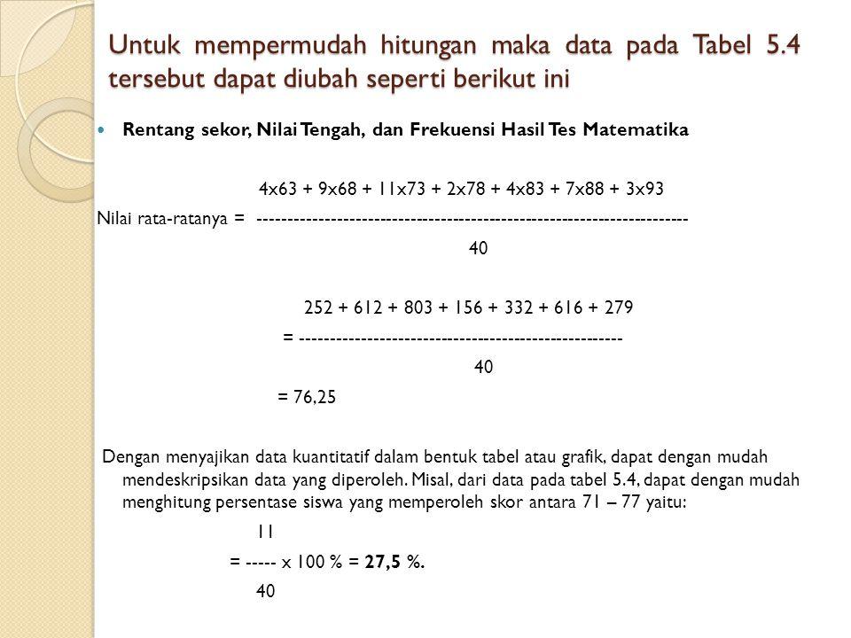 Untuk mempermudah hitungan maka data pada Tabel 5