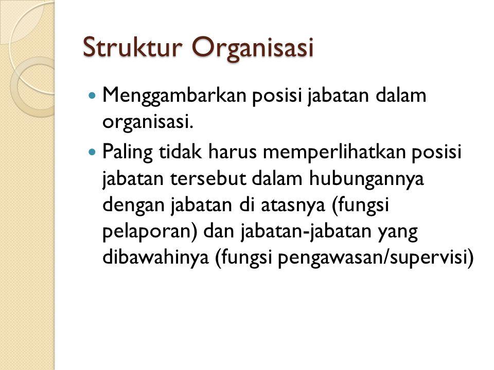 Struktur Organisasi Menggambarkan posisi jabatan dalam organisasi.