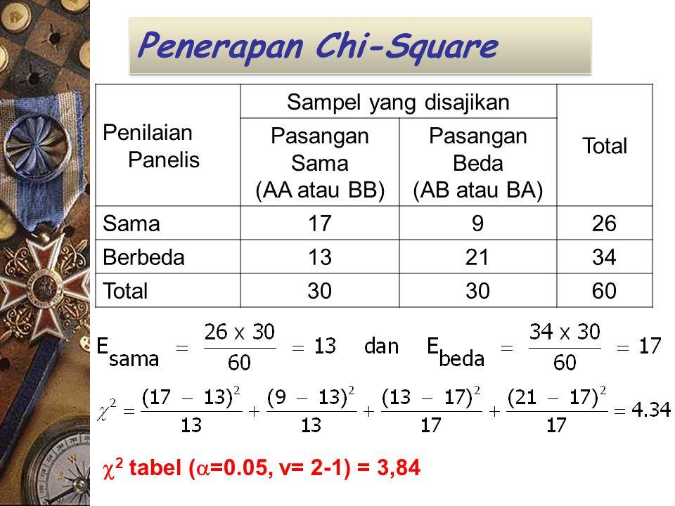 Penerapan Chi-Square Penilaian Panelis Sampel yang disajikan Total