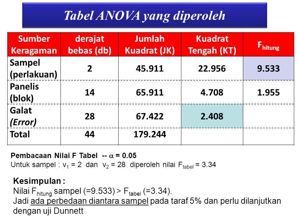 Tabel ANOVA yang diperoleh