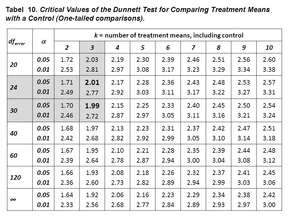 k = number of treatment means, including control