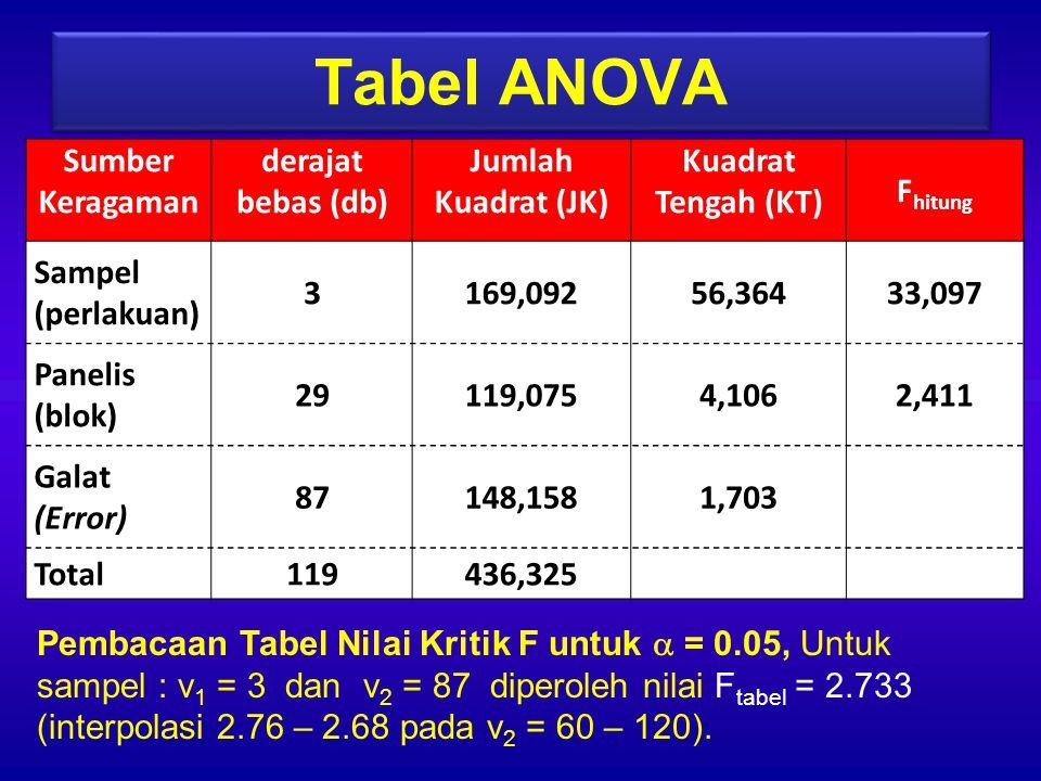 Tabel ANOVA Sumber Keragaman derajat bebas (db) Jumlah Kuadrat (JK)